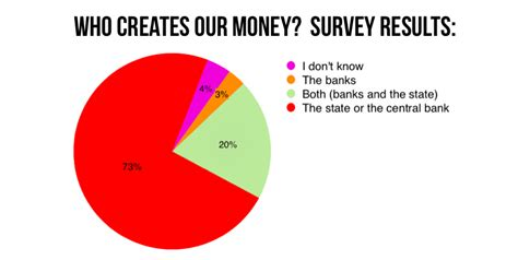In Person Surveys For Money - survey confirms people have no idea about how money is created positive money