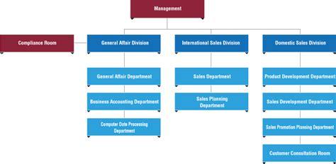sle of organization chart central automotive products ltd
