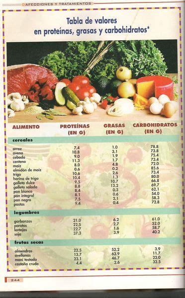 alimentacion prebiotica tabla de proteinas grasas y carbohidratos de varios alimentos alimentaci 243 n y bienestar