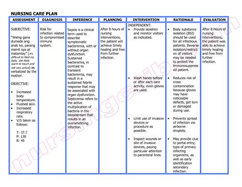 considerations for point of care diagnostics evaluation nursing care plan diagnosis interventions assessment