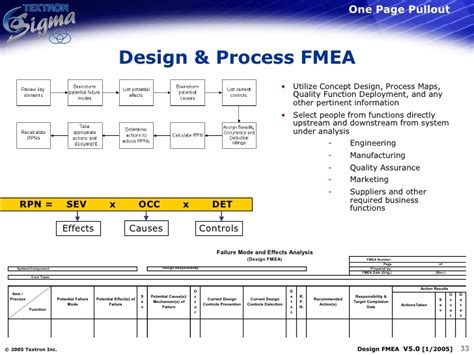 design fmea related keywords design fmea long tail