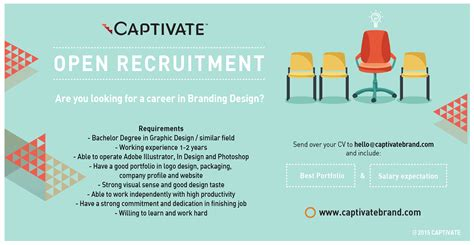 design career indonesia job posting exles recruitment and selection hiring the