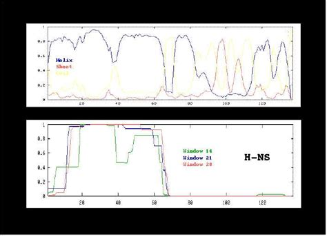 protein h ns evolution function structure of h ns like proteins