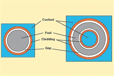 Annular Section by Nuclear Power Plants Shaping New Fuels For Higher