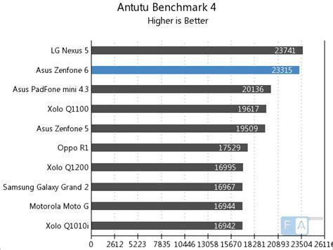 Jelly Ultrathin Oppo F1 Plus Jelly Oppo R9 Plus asus zenfone 6 benchmarks