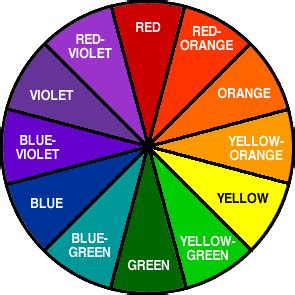 color wheel chemistry more about paint colors and the color wheel