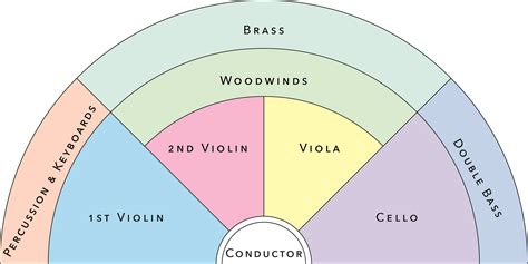 four sections of an orchestra peninsula symphony