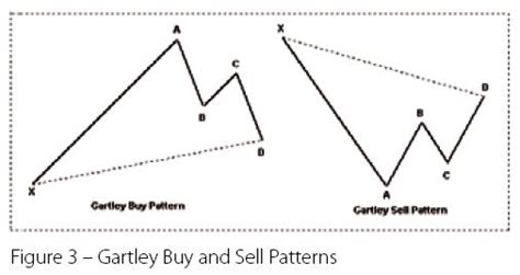 gartley pattern history history of the gartley pattern traders log
