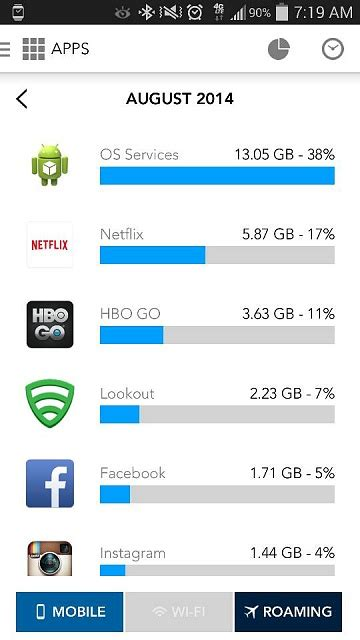 android os using data android os using 11gb of data android forums at androidcentral