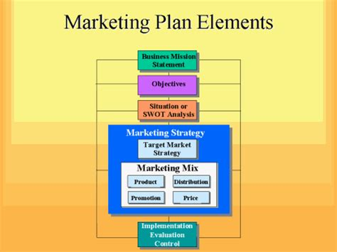 Elements Of A Marketing Plan Template Marketing Plan 4 Free Business And Marketing Templates And Tools Jyler
