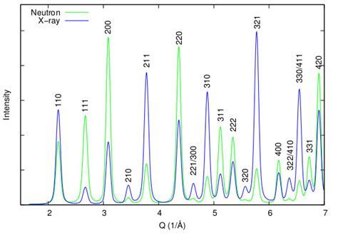 xrd pattern simulation diffuse scattering darren goossens