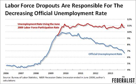 american job rate 2014 thank labor force dropouts not new jobs for lower