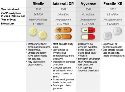How Does It Take To Detox From Ritalin by 27 Best Images About Adhd And Medication On