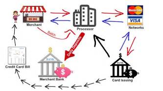 how does a business credit card work how credit card processing works transaction cycle 2 pricing models