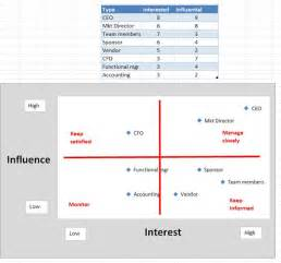project management goal communicate project information