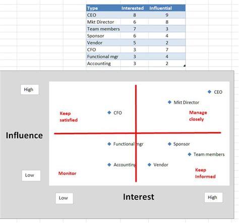influence diagram exle project management goal communicate project information