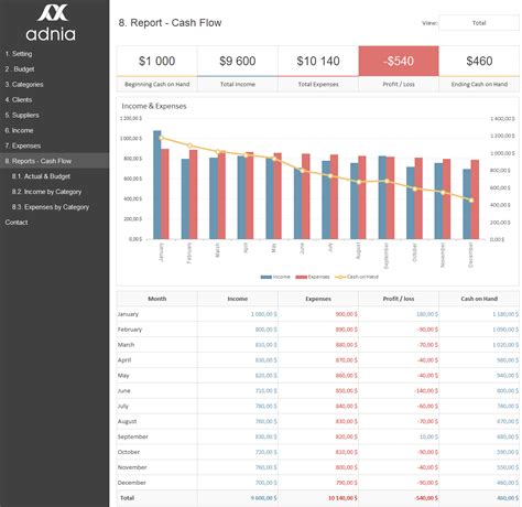 Excel Dashboard Exles Adnia Solutions Flow Dashboard Excel Template