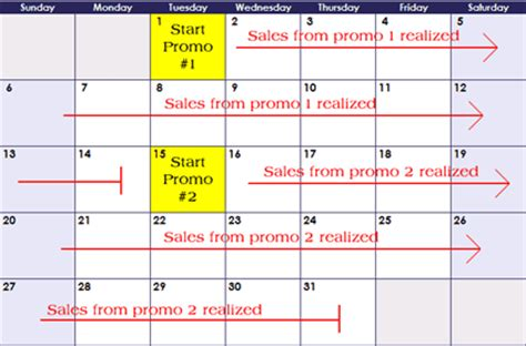 Promotional Calendar Template by Timing Ecommerce Promotions Ecommerce Optimization