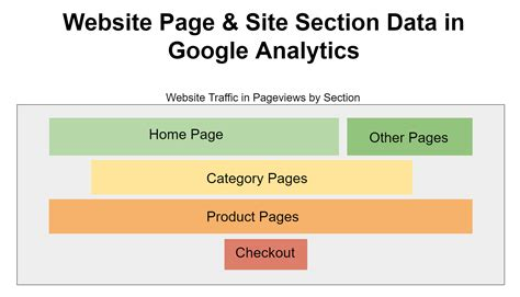 web page sections website page and site section data in google analytics