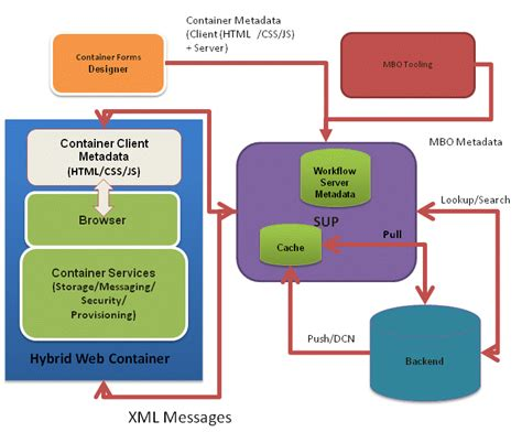 web application development workflow hybrid web container architecture