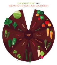 the secret to building a salad keyhole garden fix com