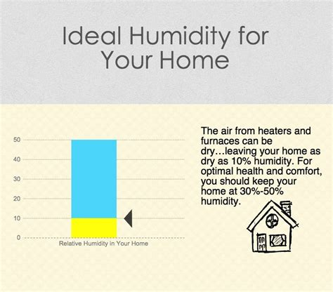comfortable humidity levels in home does your dry indoor air feel like a desert