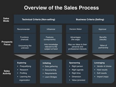 Demand Management Planning Template Four Quadrant Sales Process Template