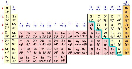 printable periodic table with valence numbers periodic table with symbols and valencies images