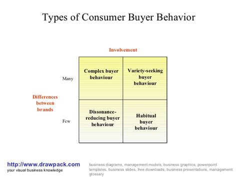 Classification Of Consumer Products Mba Notes by Consumer Buyer Behavior Business Diagram