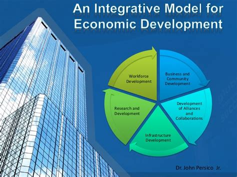 economic development an integrative systems model for economic development 2 0
