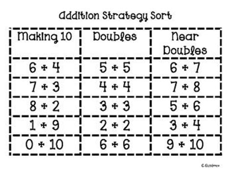 pattern for doubling numbers doubles strategy math worksheets addition worksheets
