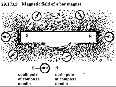 Using The Power Of While The Field by A Bar Magnet Magnetic Field Lines Around Electric Charge