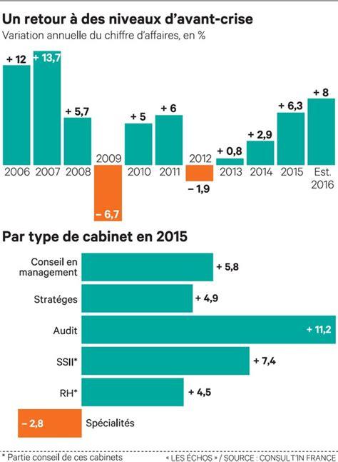 Cabinet De Conseil It by Les Cabinets De Conseil Voient La Croissance De Leurs