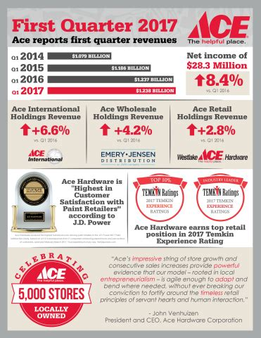 ace hardware financial report ace hardware reports first quarter 2017 results