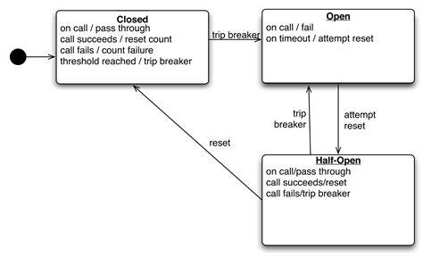 circuit breaker pattern java exle enterprise integration patterns circuit breaker 28