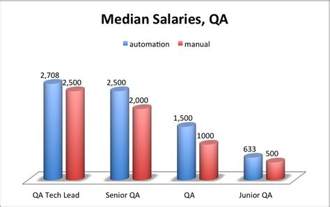 Tester Salary by Software Engineer Salary In Ukraine As Of February 2014