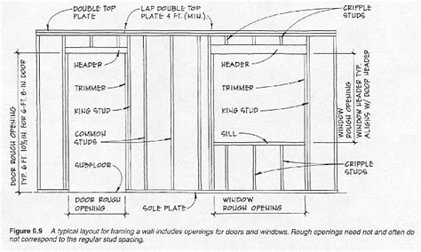 Bow Window Definition typical wall framming