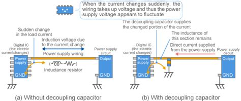 coupling and bypass capacitors factors of noise problems complex murata manufacturing co ltd