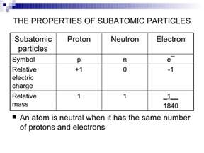 What Types Of Particles Are Protons Neutrons And Electrons Atomic Structure