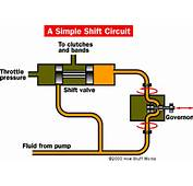 Automatic Transmissions Valves And Modulators  HowStuffWorks