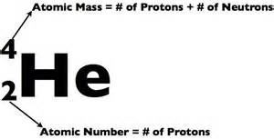 Proton Mass Number Atoms And Elements Anatomy Physiology