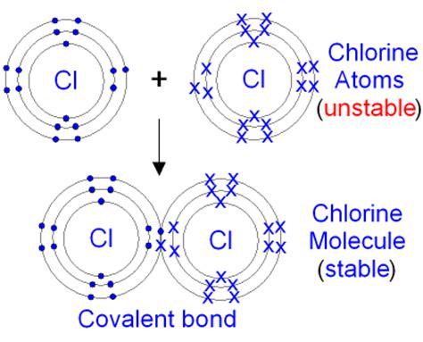 covalent bond diagram gcse chemistry covalent bonding in a chlorine molecule