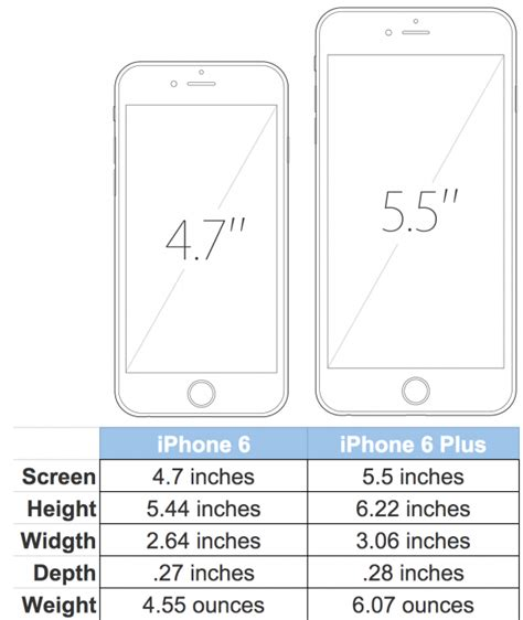 iphone 6 size comparison iphone 6 plus dimensions myideasbedroom