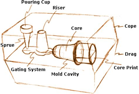pattern layout in casting sand casting introduction