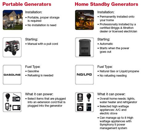 standby vs portable generators briggs stratton