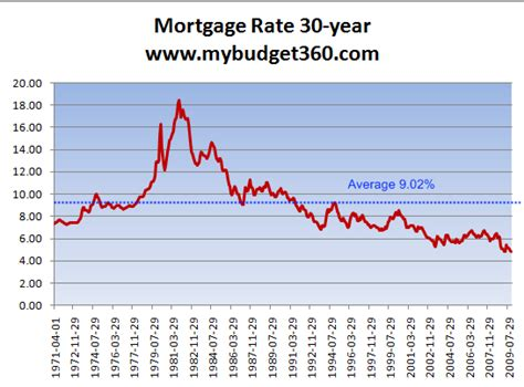 today s home interest rates 40 years of housing data u s homes still expensive