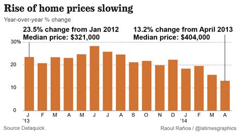 southland home prices rise the least since 2012 la times
