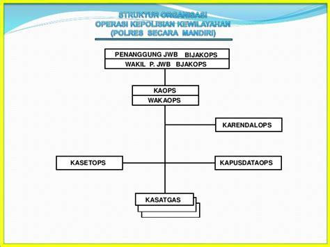 Duk Pengenal bahan 2 manajemen operasional kepolisian mop akbp dadang dk spn
