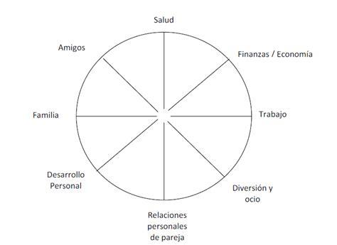 imagenes de la vida es una rueda la rueda de la vida herramienta de coaching n 186 4