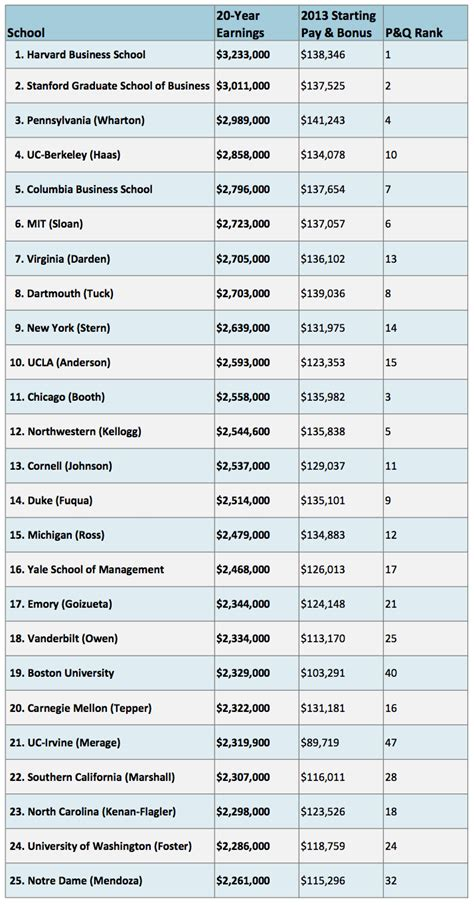When Did Us News Mba Rankings Come Out by How Much Do B School Grads Earn
